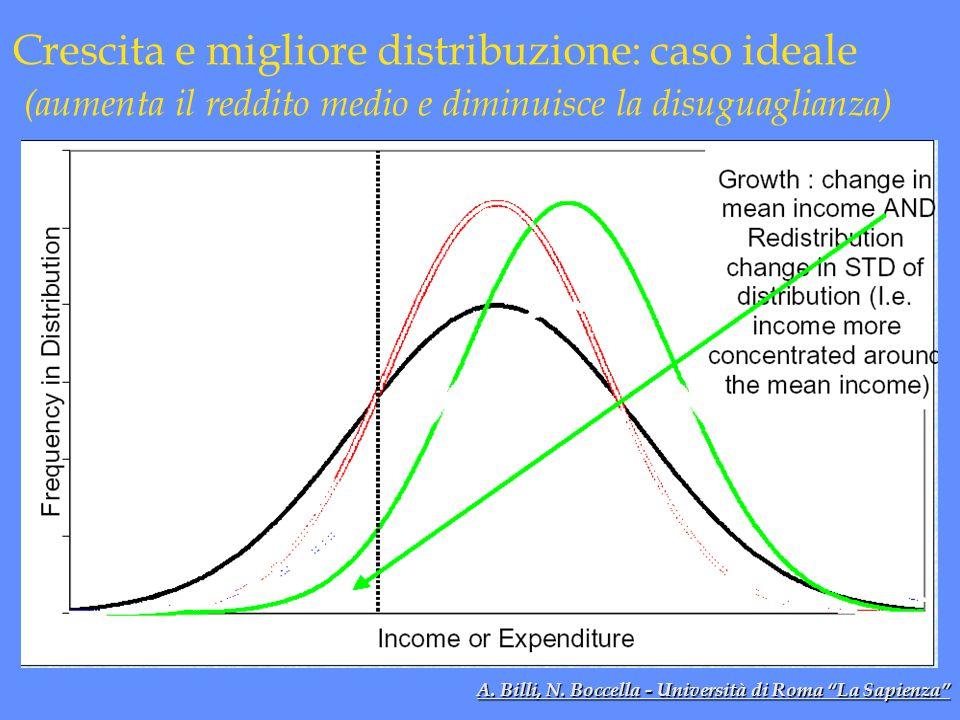 """Crescita e migliore distribuzione: caso ideale (aumenta il reddito medio e diminuisce la disuguaglianza) A. Billi, N. Boccella - Università di Roma """"L"""