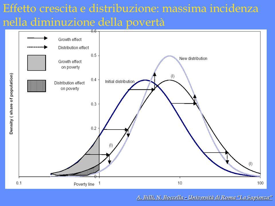 Effetto crescita e distribuzione: massima incidenza nella diminuzione della povertà A.