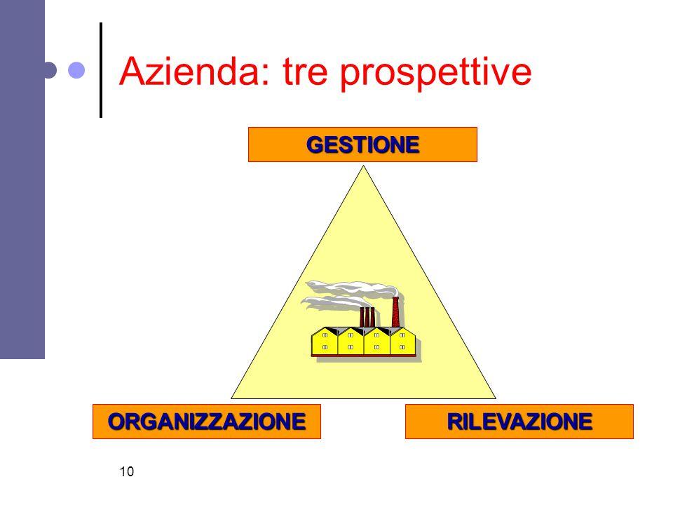 10 Azienda: tre prospettive GESTIONE ORGANIZZAZIONERILEVAZIONE
