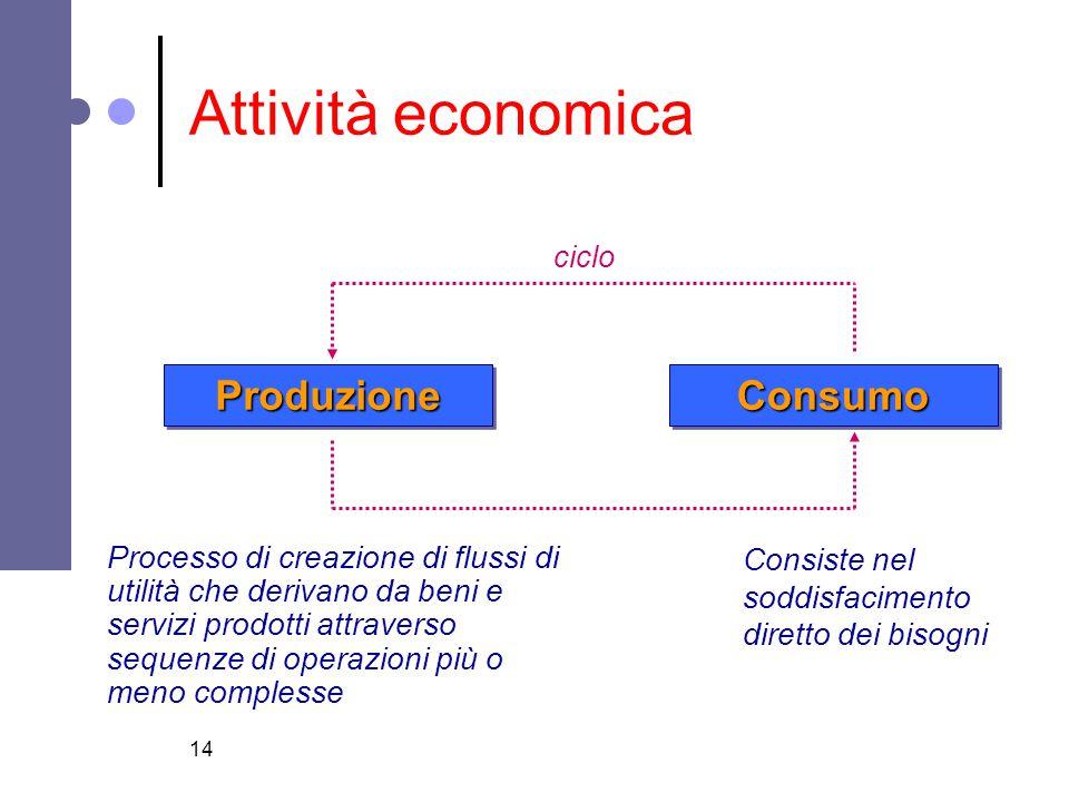 14 Attività economica ConsumoConsumoProduzioneProduzione ciclo Processo di creazione di flussi di utilità che derivano da beni e servizi prodotti attr
