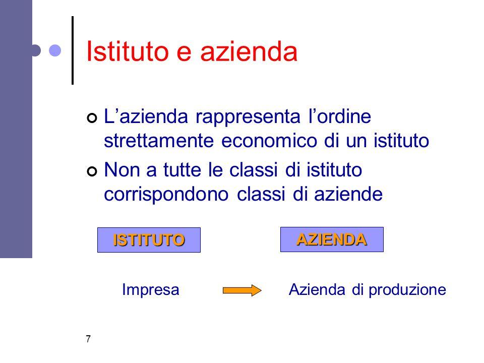 7 Istituto e azienda L'azienda rappresenta l'ordine strettamente economico di un istituto Non a tutte le classi di istituto corrispondono classi di az