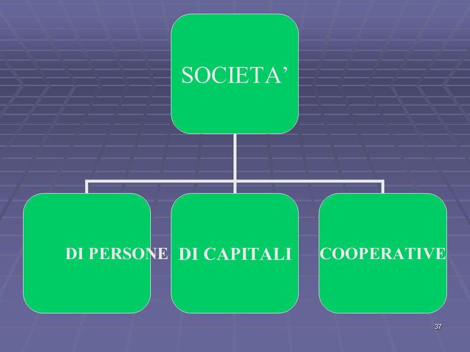 PRIVATE CON SOGGETTO GIURIDICO PRIVATO  INDIVIDUALI  COLLETTIVE (CONTRATTO DI SOCIETA') (CONTRATTO DI SOCIETA') 36