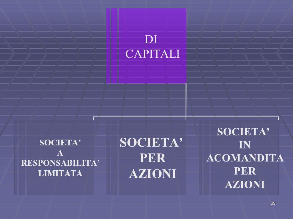 DI PERSONE SOCIETA' SEMPLICE SOCIETA' IN NOME COLLETTIVO SOCIETA' IN ACCOMANDITA SEMPLICE 38
