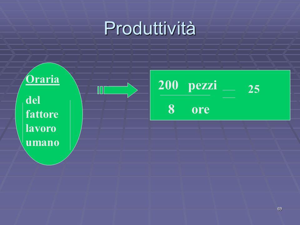 La produttività La produttività di un fattore produttivo è la quantità di produzione ottenibile con l'impiego di quel fattore, in particolare il fatto