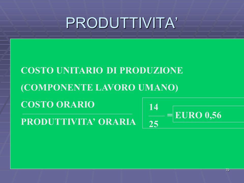 Produttività Oraria del fattore lavoro umano 200 pezzi 8 ore 25 69