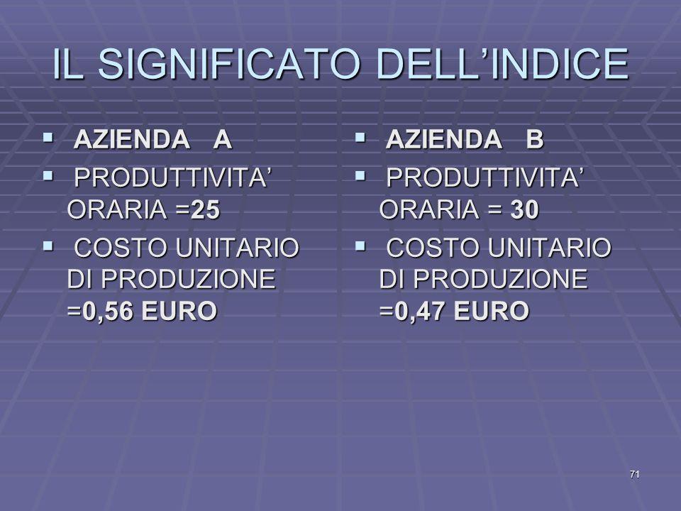 PRODUTTIVITA' COSTO UNITARIO DI PRODUZIONE (COMPONENTE LAVORO UMANO) COSTO ORARIO PRODUTTIVITA' ORARIA 14 25 = EURO 0,56 70