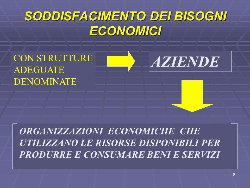 FASI DELL'ATTIVITA' ECONOMICA  PRODUZIONE  SCAMBIO  CONSUMO  RISPARMIO  INVESTIMENTO 8
