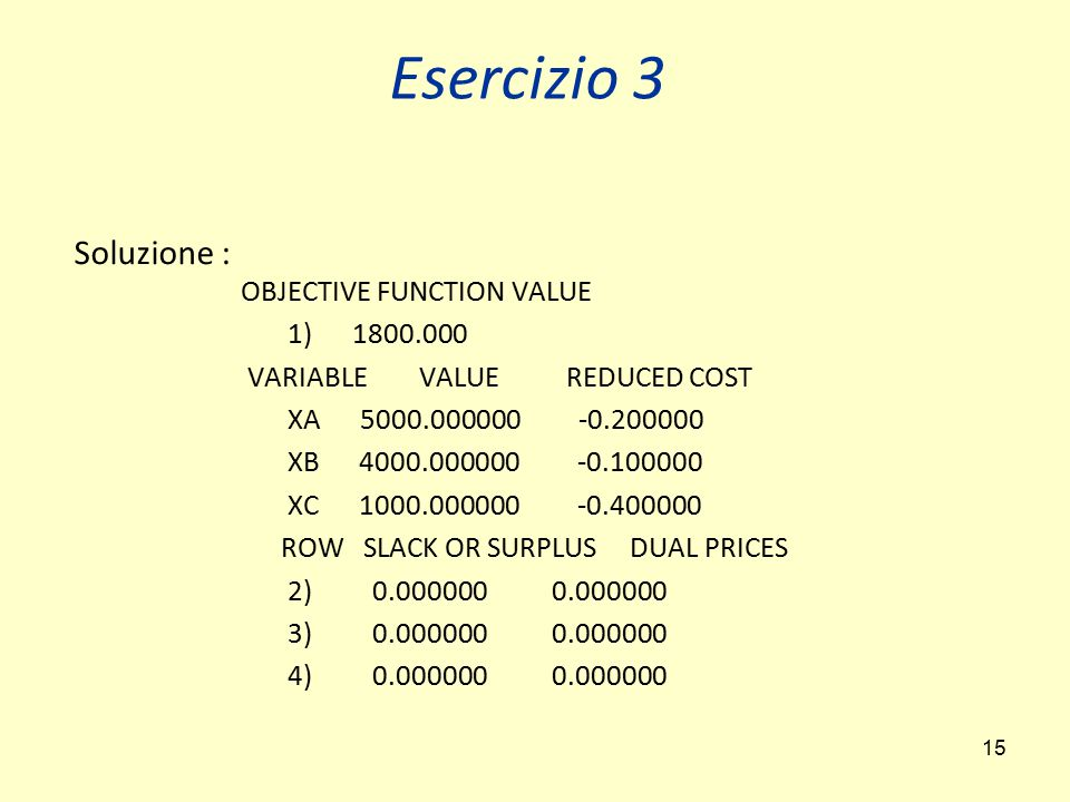15 Soluzione : OBJECTIVE FUNCTION VALUE 1) 1800.000 VARIABLE VALUE REDUCED COST XA 5000.000000 -0.200000 XB 4000.000000 -0.100000 XC 1000.000000 -0.400000 ROW SLACK OR SURPLUS DUAL PRICES 2) 0.000000 0.000000 3) 0.000000 0.000000 4) 0.000000 0.000000 Esercizio 3