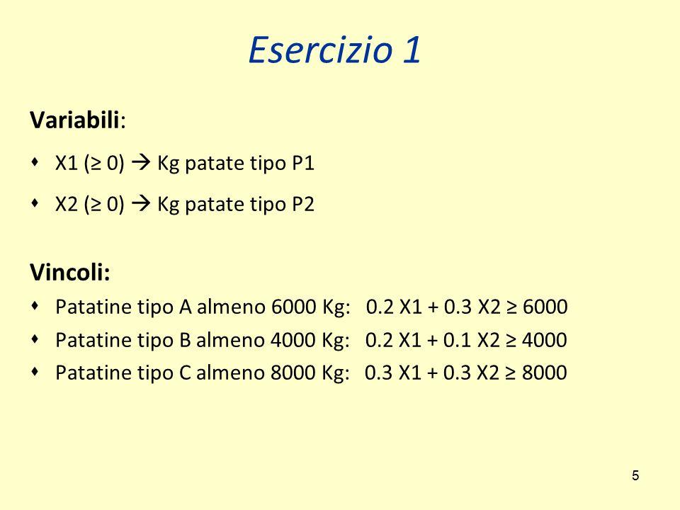 5 Variabili:  X1 (≥ 0)  Kg patate tipo P1  X2 (≥ 0)  Kg patate tipo P2 Vincoli:  Patatine tipo A almeno 6000 Kg: 0.2 X1 + 0.3 X2 ≥ 6000  Patatin