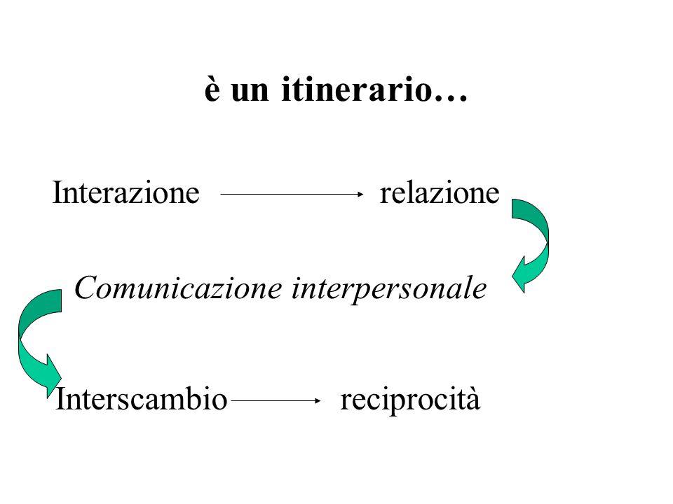 è un itinerario… Interazione relazione Interscambio reciprocità Comunicazione interpersonale