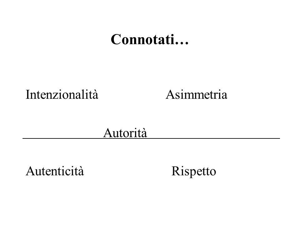 Connotati… Intenzionalità Asimmetria Autorità Autenticità Rispetto