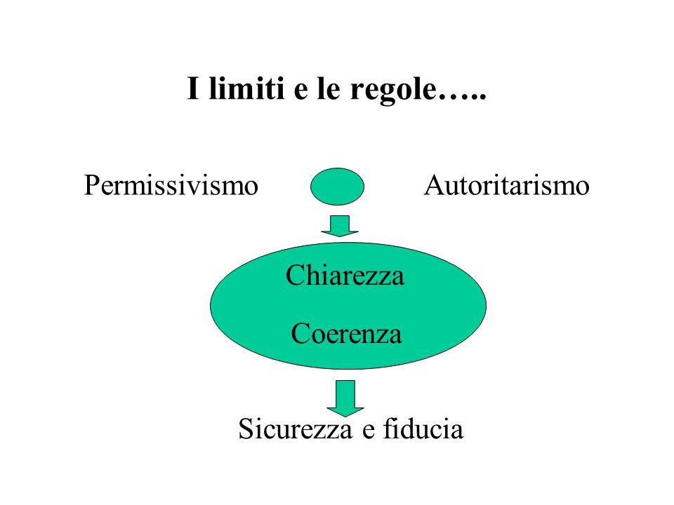 I limiti e le regole….. PermissivismoAutoritarismo Chiarezza Coerenza Sicurezza e fiducia