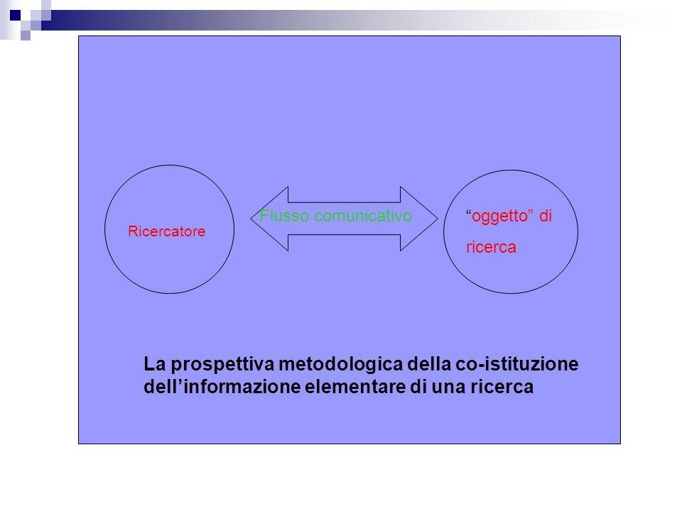 Ricercatore oggetto di ricerca La prospettiva metodologica della co-istituzione dell'informazione elementare di una ricerca Flusso comunicativo