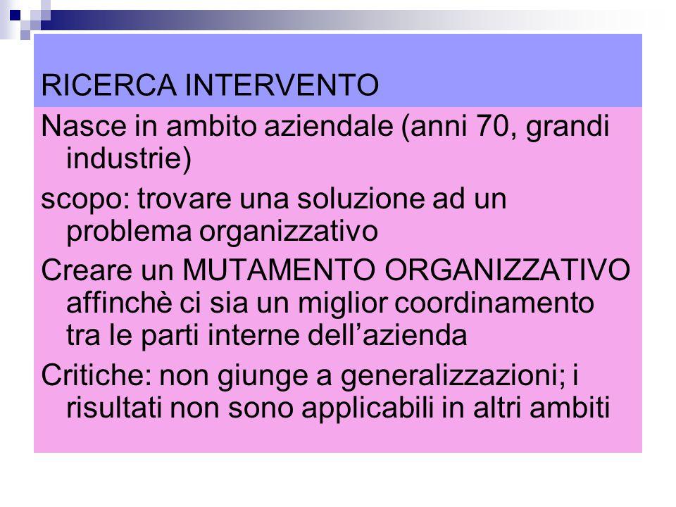 RICERCA INTERVENTO Nasce in ambito aziendale (anni 70, grandi industrie) scopo: trovare una soluzione ad un problema organizzativo Creare un MUTAMENTO