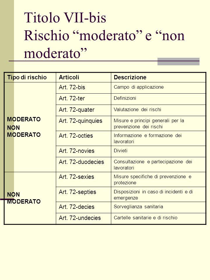 Titolo VII-bis Rischio moderato e non moderato Tipo di rischioArticoliDescrizione MODERATO NON MODERATO Art.