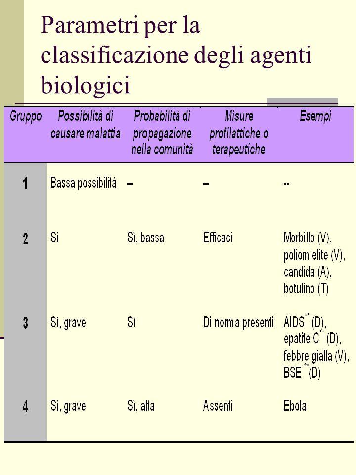 Parametri per la classificazione degli agenti biologici