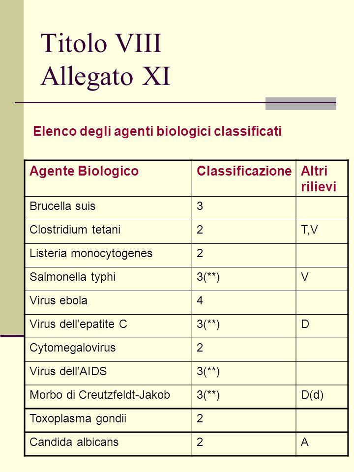 Titolo VIII Allegato XI Elenco degli agenti biologici classificati Agente BiologicoClassificazioneAltri rilievi Brucella suis3 Clostridium tetani2T,V Listeria monocytogenes2 Salmonella typhi3(**)V Virus ebola4 Virus dell'epatite C3(**)D Cytomegalovirus2 Virus dell'AIDS3(**) Morbo di Creutzfeldt-Jakob3(**)D(d) Toxoplasma gondii2 Candida albicans2A