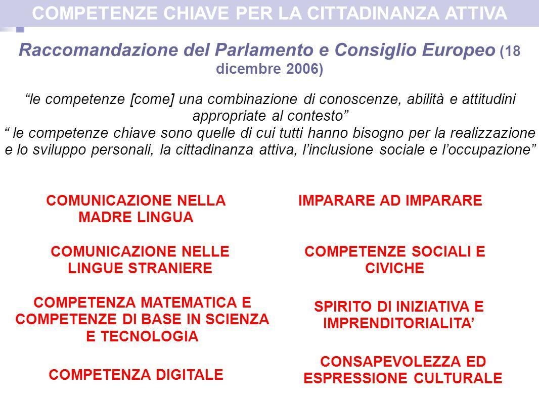 Raccomandazione del Parlamento e Consiglio Europeo (18 dicembre 2006) le competenze [come] una combinazione di conoscenze, abilità e attitudini appropriate al contesto le competenze chiave sono quelle di cui tutti hanno bisogno per la realizzazione e lo sviluppo personali, la cittadinanza attiva, l'inclusione sociale e l'occupazione COMUNICAZIONE NELLA MADRE LINGUA COMUNICAZIONE NELLE LINGUE STRANIERE COMPETENZA MATEMATICA E COMPETENZE DI BASE IN SCIENZA E TECNOLOGIA COMPETENZA DIGITALE IMPARARE AD IMPARARE COMPETENZE SOCIALI E CIVICHE SPIRITO DI INIZIATIVA E IMPRENDITORIALITA' CONSAPEVOLEZZA ED ESPRESSIONE CULTURALE COMPETENZE CHIAVE PER LA CITTADINANZA ATTIVA