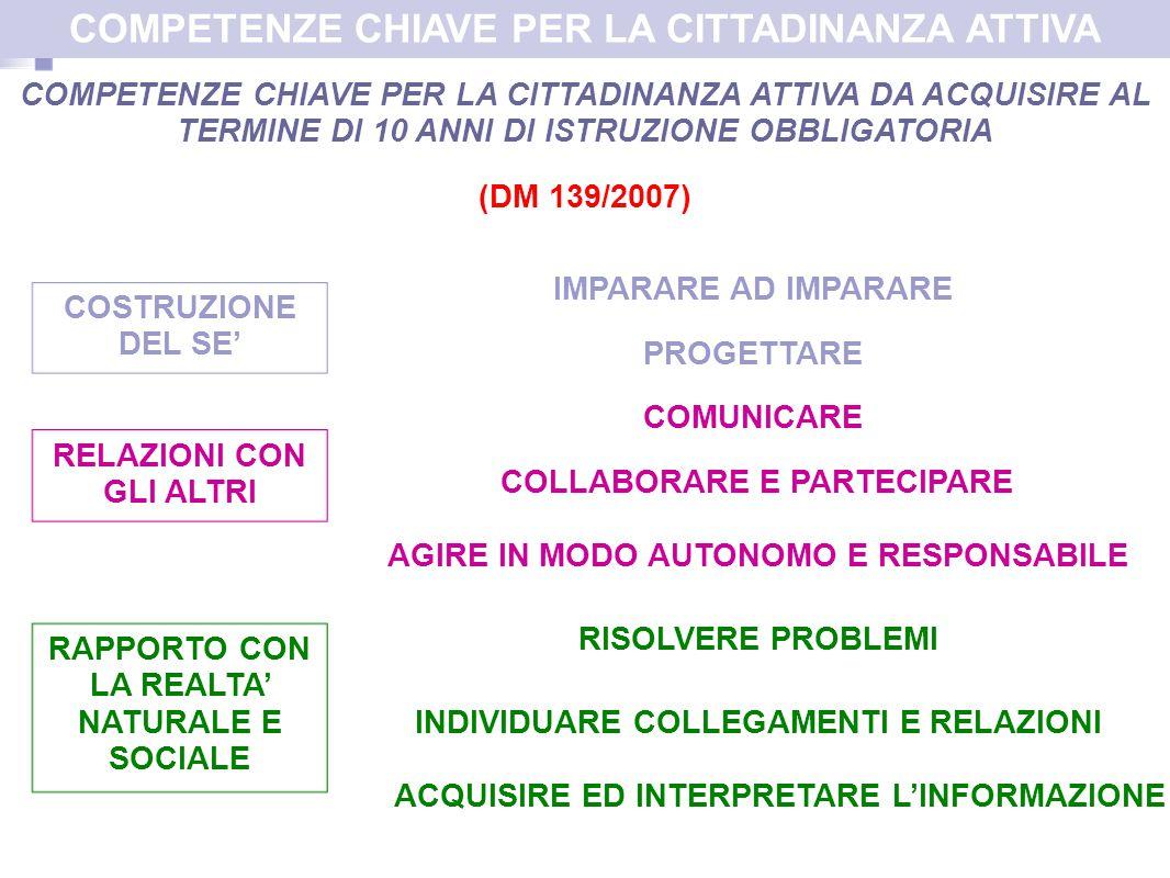 COMPETENZE CHIAVE PER LA CITTADINANZA ATTIVA DA ACQUISIRE AL TERMINE DI 10 ANNI DI ISTRUZIONE OBBLIGATORIA (DM 139/2007) IMPARARE AD IMPARARE PROGETTARE COMUNICARE COLLABORARE E PARTECIPARE ACQUISIRE ED INTERPRETARE L'INFORMAZIONE INDIVIDUARE COLLEGAMENTI E RELAZIONI RISOLVERE PROBLEMI COSTRUZIONE DEL SE' RELAZIONI CON GLI ALTRI RAPPORTO CON LA REALTA' NATURALE E SOCIALE COMPETENZE CHIAVE PER LA CITTADINANZA ATTIVA AGIRE IN MODO AUTONOMO E RESPONSABILE