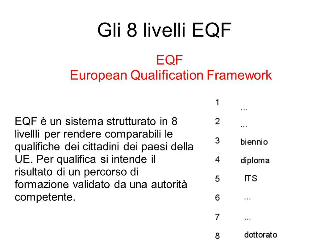 Gli 8 livelli EQF EQF European Qualification Framework EQF è un sistema strutturato in 8 livellli per rendere comparabili le qualifiche dei cittadini dei paesi della UE.