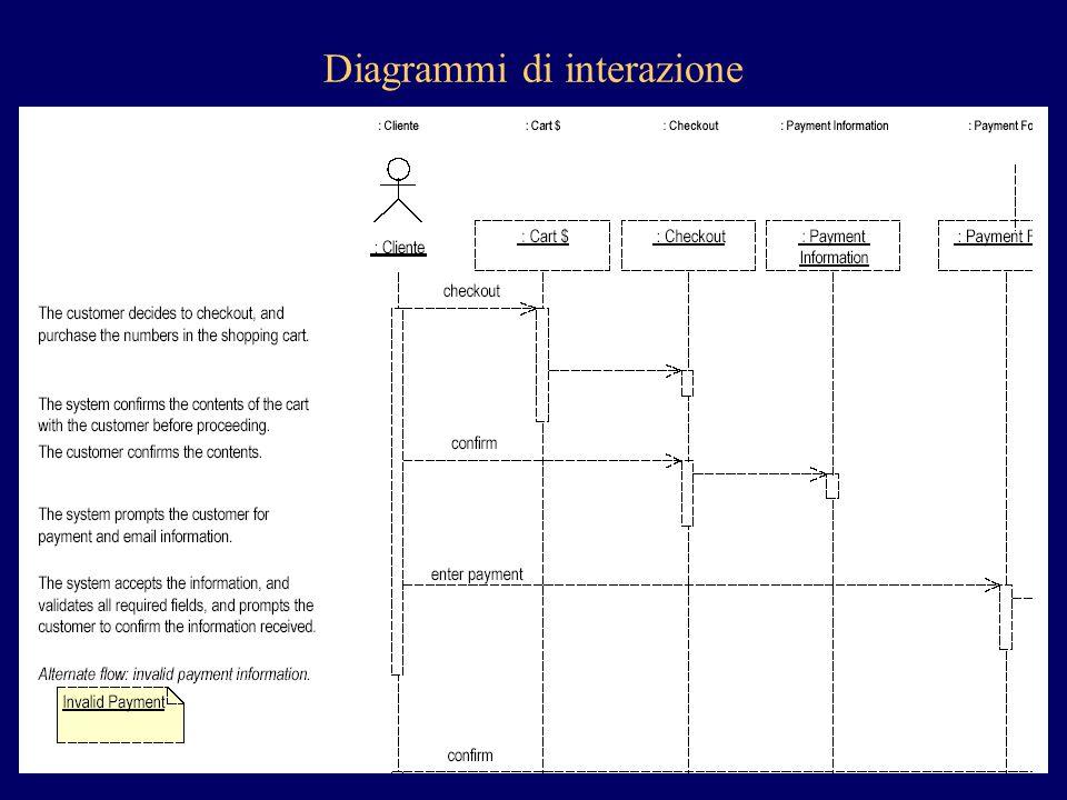 Diagrammi di interazione