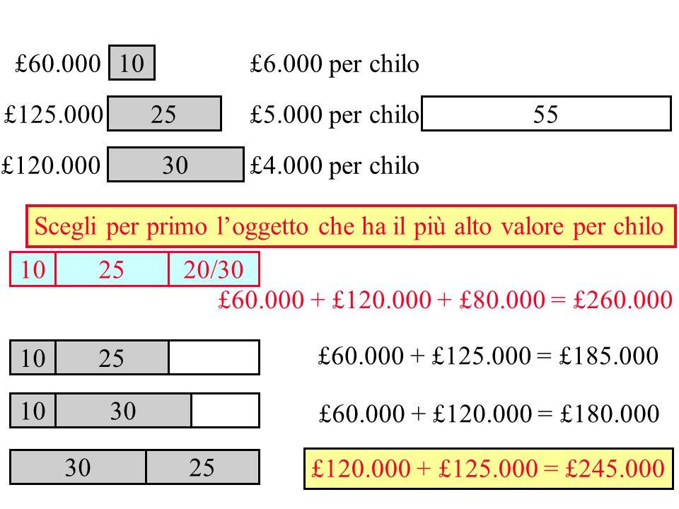 30 Scegli per primo l'oggetto che ha il più alto valore per chilo 10 25 £6.000 per chilo £5.000 per chilo £4.000 per chilo 25 30 55 £60.000 + £120.000 + £80.000 = £260.000 10 25 20/30 10 25 10 30 £60.000 + £125.000 = £185.000 £125.000 £60.000 £120.000 £60.000 + £120.000 = £180.000 £120.000 + £125.000 = £245.000