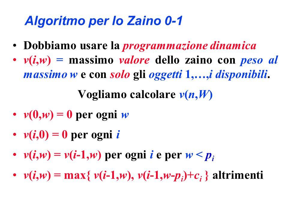 Algoritmo per lo Zaino 0-1 Dobbiamo usare la programmazione dinamica v(i,w) = massimo valore dello zaino con peso al massimo w e con solo gli oggetti 1,…,i disponibili.