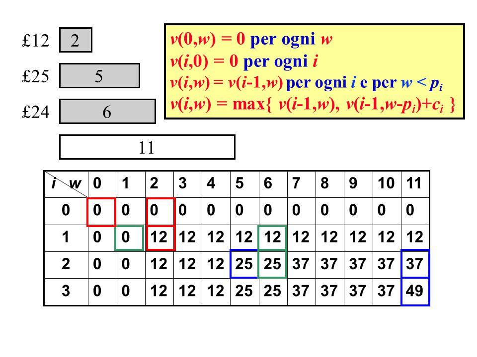 6 2 5 £25 £12 £24 11 4937 25 12 003 37 25 12 002 001 0000000000000 11109876543210i w v(0,w) = 0 per ogni w v(i,0) = 0 per ogni i v(i,w) = v(i-1,w) per ogni i e per w < p i v(i,w) = max{ v(i-1,w), v(i-1,w-p i )+c i }