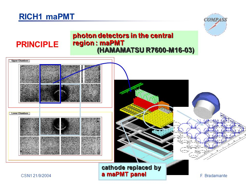 CSN1 21/9/2004F. Bradamante photon detectors in the central region : maPMT (HAMAMATSU R7600-M16-03) (HAMAMATSU R7600-M16-03) cathode replaced by a maP