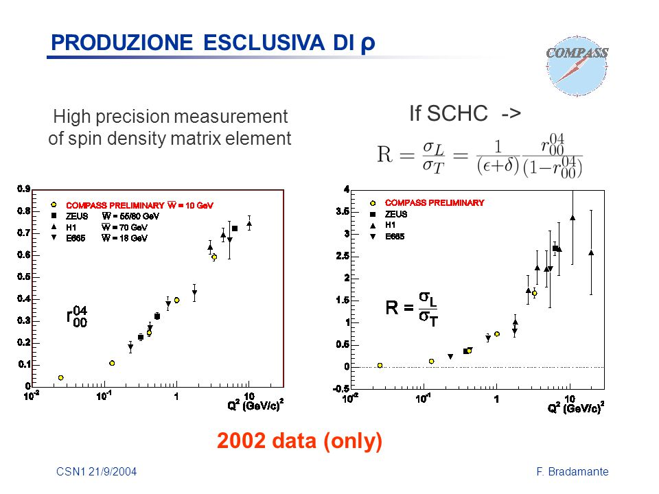CSN1 21/9/2004F. Bradamante If SCHC -> High precision measurement of spin density matrix element 2002 data (only) PRODUZIONE ESCLUSIVA DI ρ