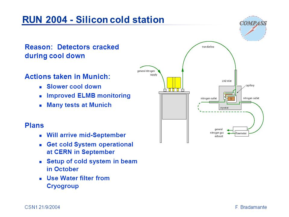 CSN1 21/9/2004F. Bradamante Reason: Detectors cracked during cool down Actions taken in Munich: Slower cool down Improved ELMB monitoring Many tests a