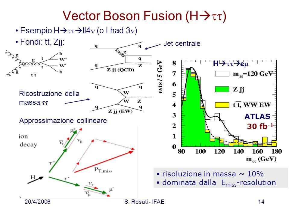20/4/2006S. Rosati - IFAE14 Vector Boson Fusion (H   )  risoluzione in massa ~ 10%  dominata dalla E miss -resolution H    e  ATLAS 30 fb -1