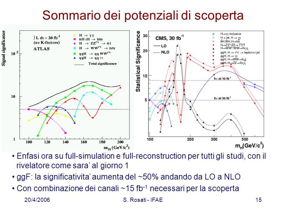 20/4/2006S. Rosati - IFAE15 Sommario dei potenziali di scoperta Enfasi ora su full-simulation e full-reconstruction per tutti gli studi, con il rivela