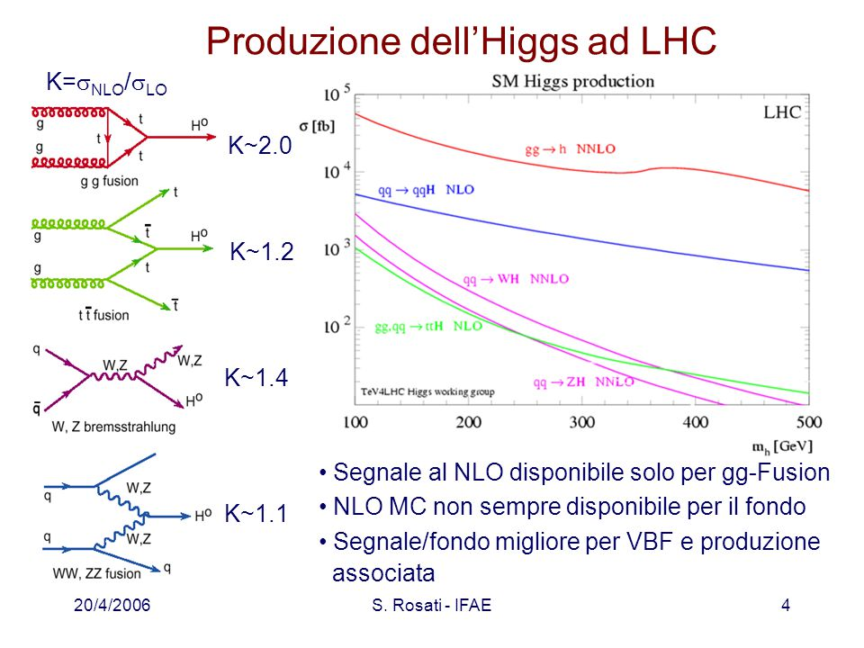 20/4/2006S. Rosati - IFAE4 Produzione dell'Higgs ad LHC Segnale al NLO disponibile solo per gg-Fusion NLO MC non sempre disponibile per il fondo Segna