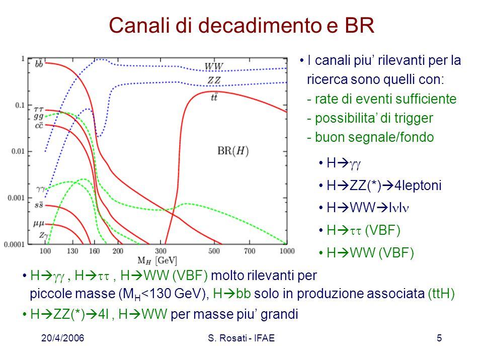 20/4/2006S. Rosati - IFAE5 Canali di decadimento e BR I canali piu' rilevanti per la ricerca sono quelli con: - rate di eventi sufficiente - possibili