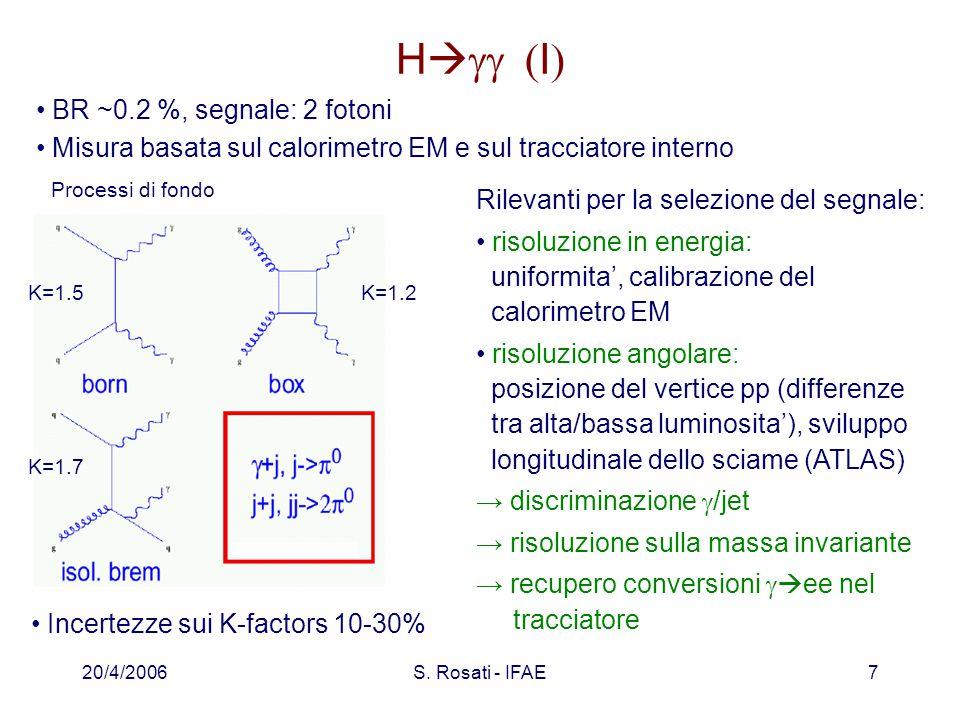 20/4/2006S. Rosati - IFAE7 H   I  BR ~0.2 %, segnale: 2 fotoni Misura basata sul calorimetro EM e sul tracciatore interno Processi di fondo K=1