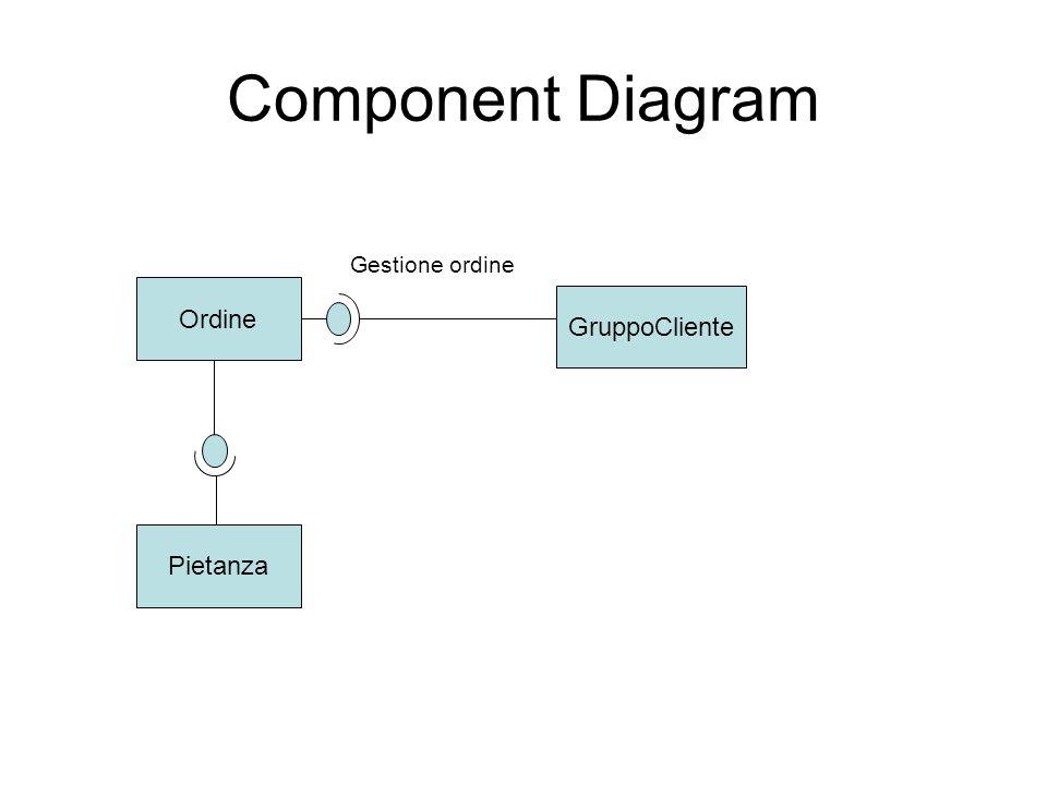 Component Diagram Ordine Pietanza GruppoCliente Gestione ordine