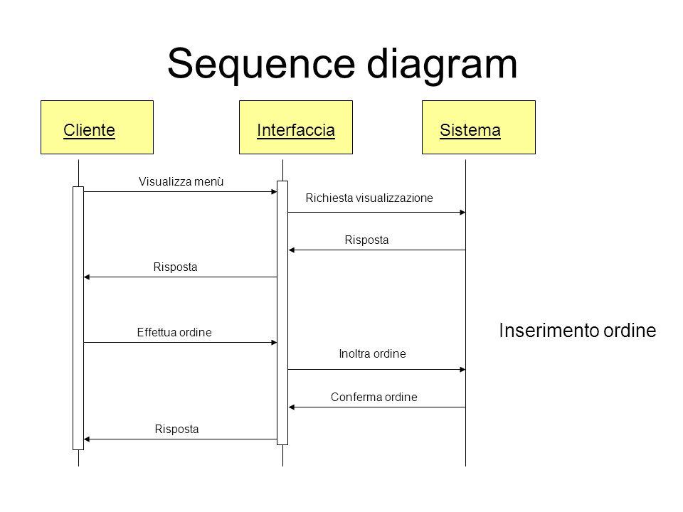 Sequence diagram ClienteInterfaccia Visualizza menù Risposta Effettua ordine Sistema Inoltra ordine Conferma ordine Inserimento ordine Richiesta visua
