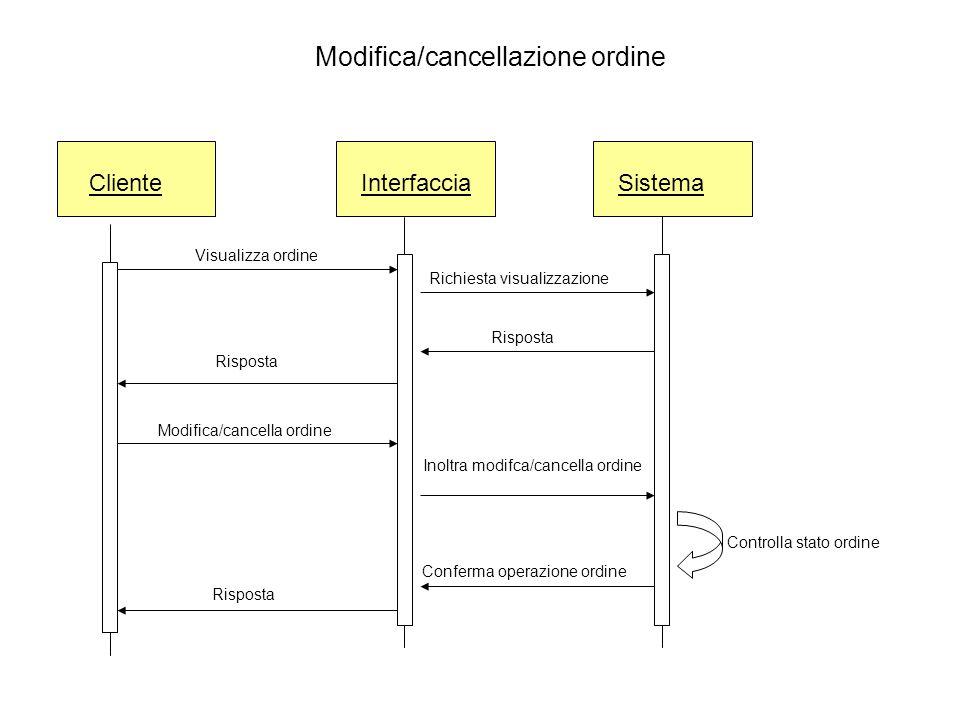 ClienteInterfaccia Visualizza ordine Risposta Modifica/cancella ordine Sistema Inoltra modifca/cancella ordine Conferma operazione ordine Modifica/can