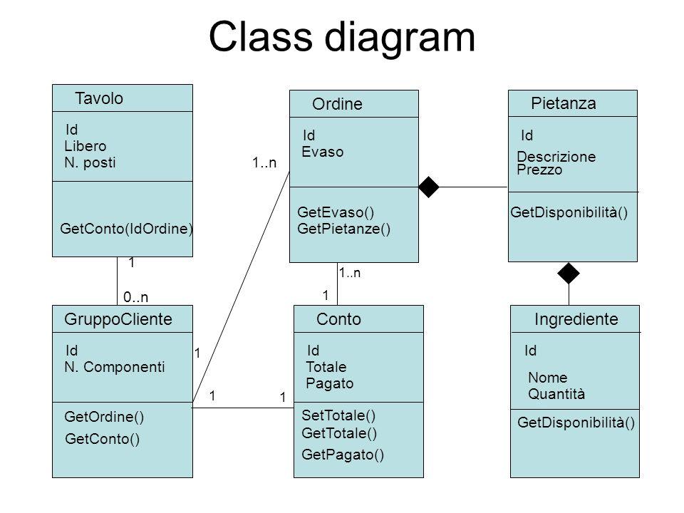 Class diagram Tavolo Id Ordine Id Evaso Pietanza Id Descrizione Ingrediente Id Nome 1 1..n Quantità GetEvaso() GetPietanze() GetDisponibilità() GetCon