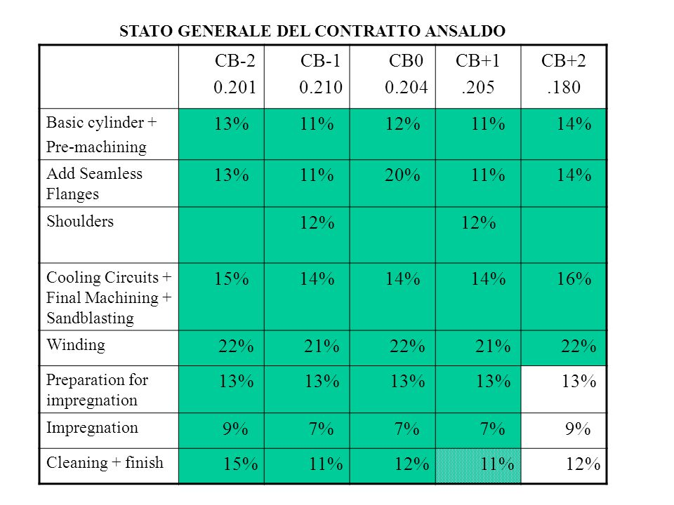 STATO GENERALE DEL CONTRATTO ANSALDO CB-2 0.201 CB-1 0.210 CB0 0.204 CB+1.205 CB+2.180 Basic cylinder + Pre-machining 13% 11% 12% 11% 14% Add Seamless Flanges 13% 11% 20% 11% 14% Shoulders 12% Cooling Circuits + Final Machining + Sandblasting 15% 14% 16% Winding 22% 21% 22% 21% 22% Preparation for impregnation 13% Impregnation 9% 7% 9% Cleaning + finish 15% 11% 12% 11% 12%