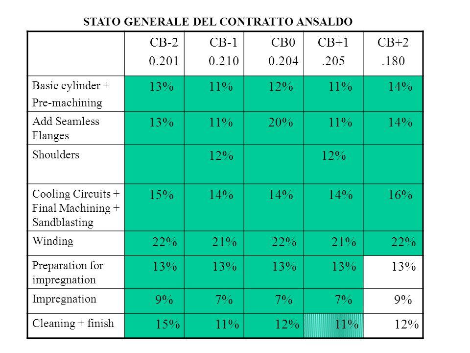Module Status CB-2 100% CB-1 100% CB0 100% CB+1 95% CB+2 65% Total 95 % CB0Entro Settembre al CERN CB+1Spedizione ad Ottobre CB+2Spedizione a Novembre Stato della costruzione dei moduli: avanzamento del programma al 23 Settebre 2004