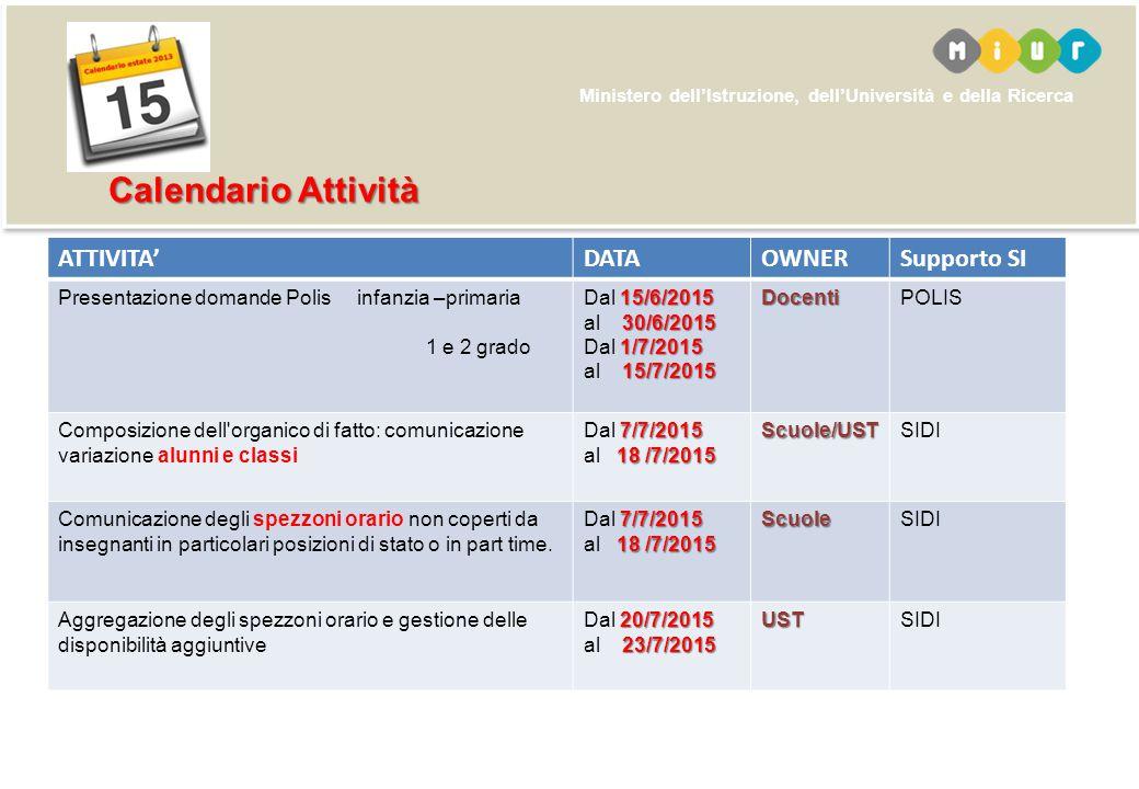 Ministero dell'Istruzione, dell'Università e della Ricerca ATTIVITA'DATAOWNERSupporto SI Presentazione domande Polis infanzia –primaria 1 e 2 grado 15/6/2015 30/6/2015 Dal 15/6/2015 al 30/6/2015 1/7/2015 15/7/2015 Dal 1/7/2015 al 15/7/2015DocentiPOLIS Composizione dell organico di fatto: comunicazione variazione alunni e classi 7/7/2015 Dal 7/7/2015 18 /7/2015 al 18 /7/2015Scuole/USTSIDI Comunicazione degli spezzoni orario non coperti da insegnanti in particolari posizioni di stato o in part time.