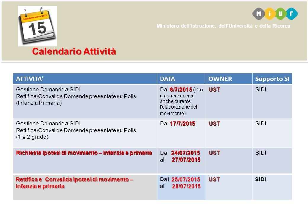 Ministero dell'Istruzione, dell'Università e della Ricerca ATTIVITA'DATAOWNERSupporto SI Gestione Domande a SIDI Rettifica/Convalida Domande presentate su Polis (Infanzia Primaria) 6/7/2015 Dal 6/7/2015 ( Può rimanere aperta anche durante l elaborazione del movimento )USTSIDI Gestione Domande a SIDI Rettifica/Convalida Domande presentate su Polis (1 e 2 grado) 17/7/2015 Dal 17/7/2015USTSIDI RichiestaIpotesi di movimento – infanzia e primaria Richiesta Ipotesi di movimento – infanzia e primaria 24/07/2015 27/07/2015 Dal 24/07/2015 al 27/07/2015USTSIDI Calendario Attività Calendario Attività Rettifica e Convalida Ipotesi di movimento – infanzia e primaria 25/07/2015 28/07/2015 Dal 25/07/2015 al 28/07/2015USTSIDI
