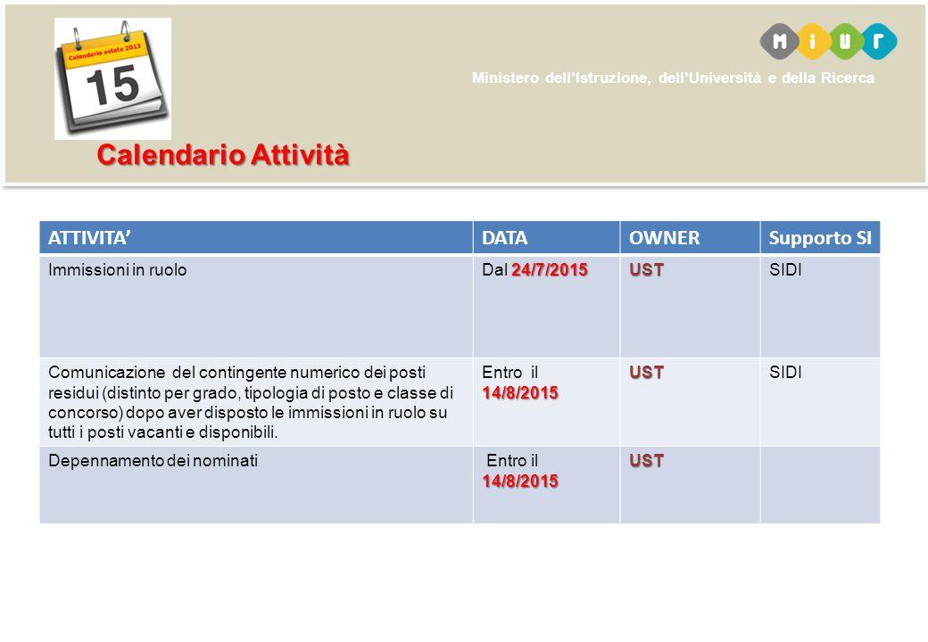 Ministero dell'Istruzione, dell'Università e della Ricerca ATTIVITA'DATAOWNERSupporto SI Immissioni in ruolo 24/7/2015 Dal 24/7/2015USTSIDI Comunicazi