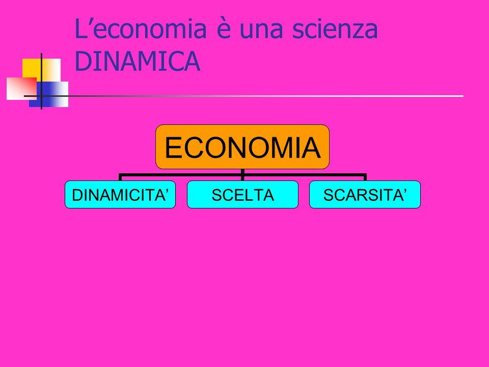 L'economia è una scienza DINAMICA ECONOMIA DINAMICITA'SCELTASCARSITA'