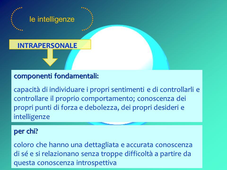 componenti fondamentali: capacità di individuare i propri sentimenti e di controllarli e controllare il proprio comportamento; conoscenza dei propri punti di forza e debolezza, dei propri desideri e intelligenze le intelligenze INTRAPERSONALE per chi.