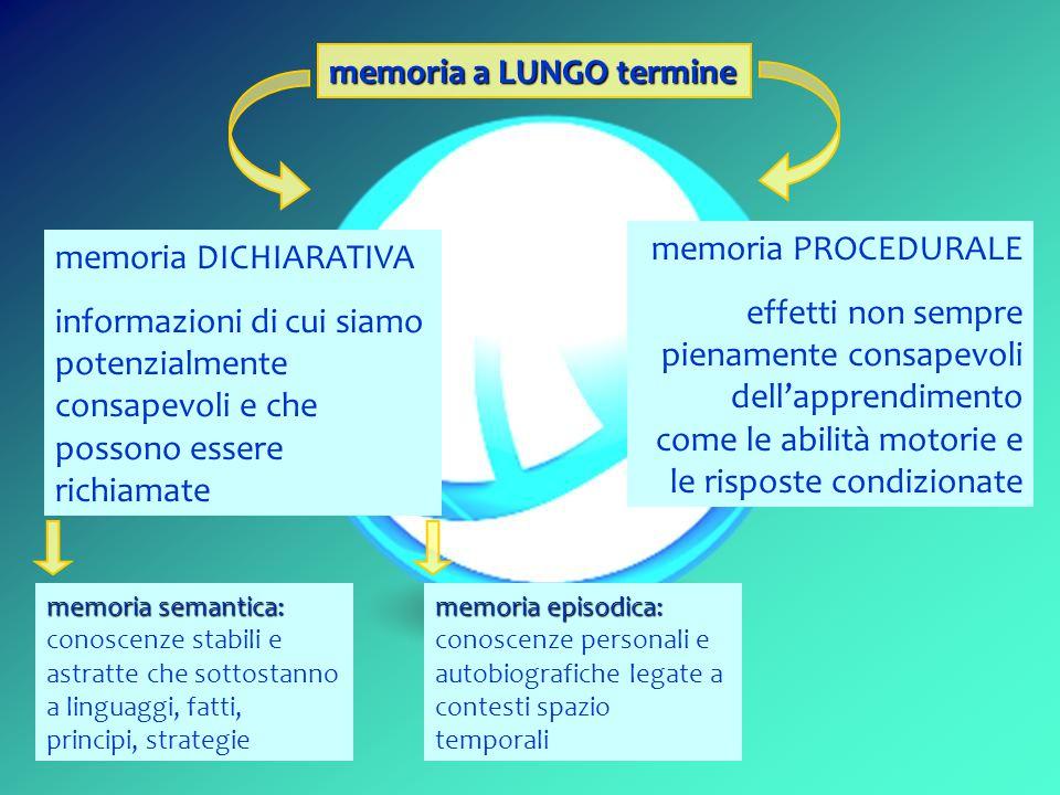 memoria a LUNGO termine memoria DICHIARATIVA informazioni di cui siamo potenzialmente consapevoli e che possono essere richiamate memoria PROCEDURALE effetti non sempre pienamente consapevoli dell'apprendimento come le abilità motorie e le risposte condizionate memoria semantica: memoria semantica: conoscenze stabili e astratte che sottostanno a linguaggi, fatti, principi, strategie memoria episodica: memoria episodica: conoscenze personali e autobiografiche legate a contesti spazio temporali