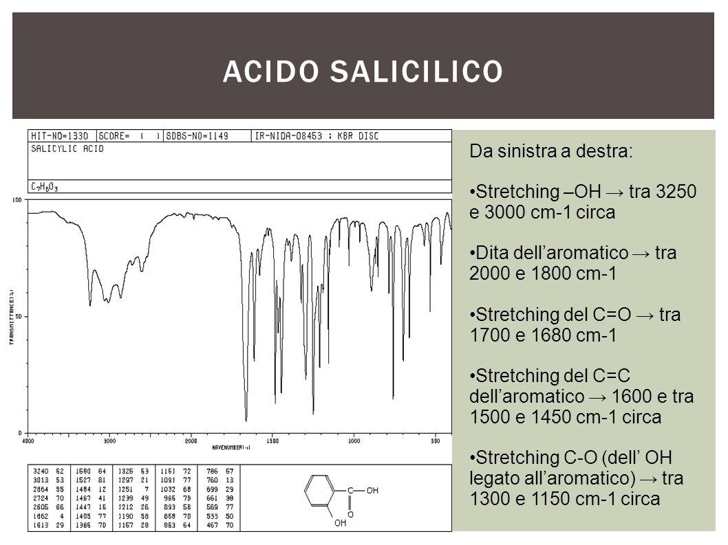 ACIDO SALICILICO Da sinistra a destra: Stretching –OH → tra 3250 e 3000 cm-1 circa Dita dell'aromatico → tra 2000 e 1800 cm-1 Stretching del C=O → tra