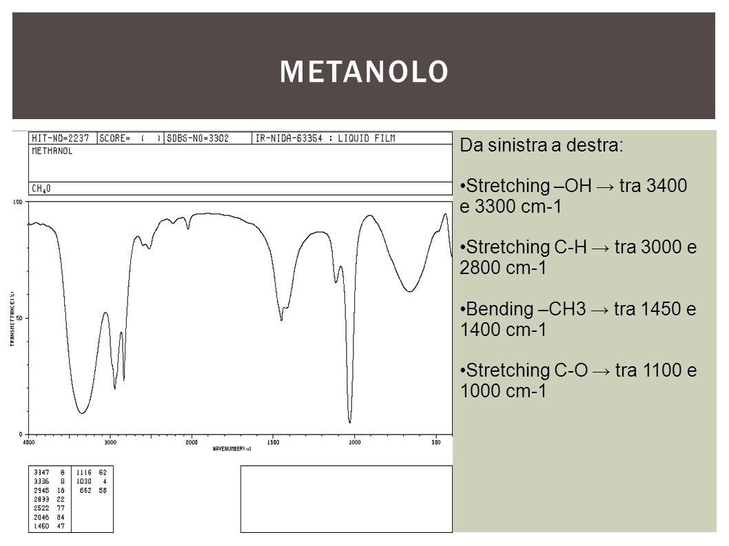 METANOLO Da sinistra a destra: Stretching –OH → tra 3400 e 3300 cm-1 Stretching C-H → tra 3000 e 2800 cm-1 Bending –CH3 → tra 1450 e 1400 cm-1 Stretch